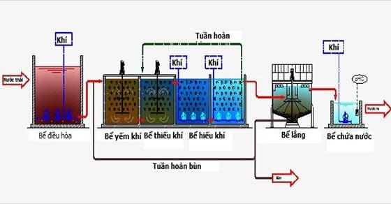 sơ đồ xử lý rác thải sinh hoạt